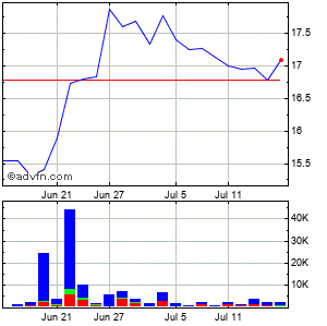 Urstadt Biddle Properties Monthly Stock Chart April 2013 to May 2013